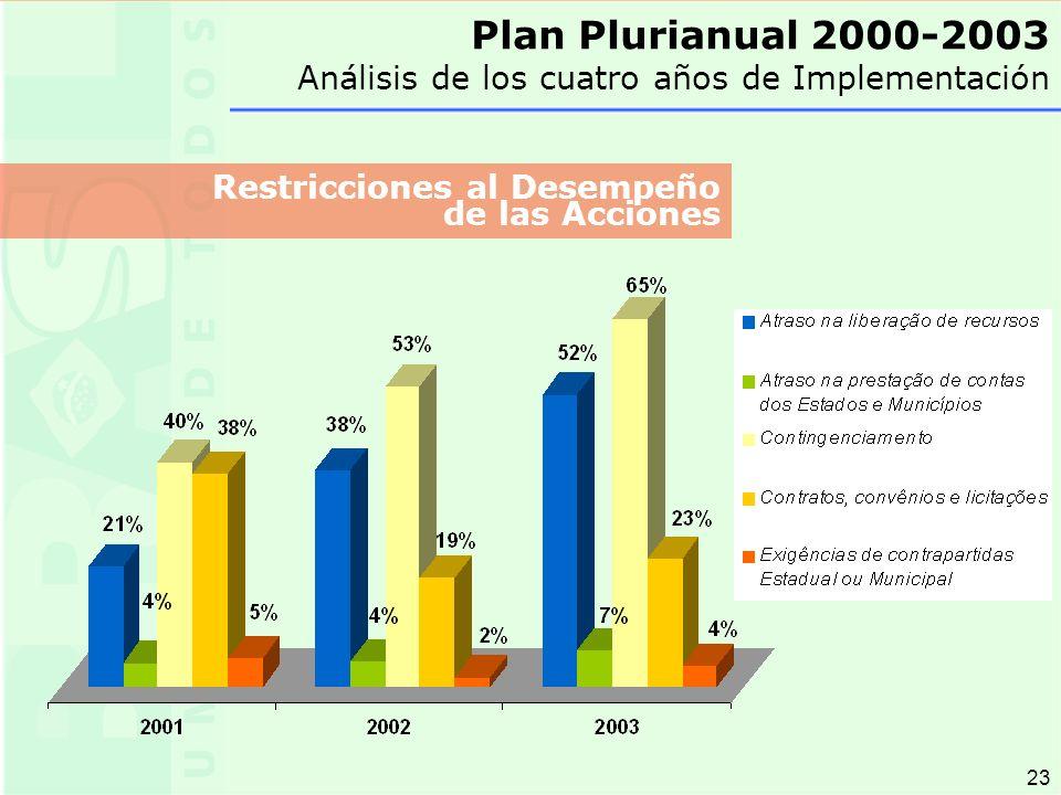23 Plan Plurianual 2000-2003 Análisis de los cuatro años de Implementación Restricciones al Desempeño de las Acciones