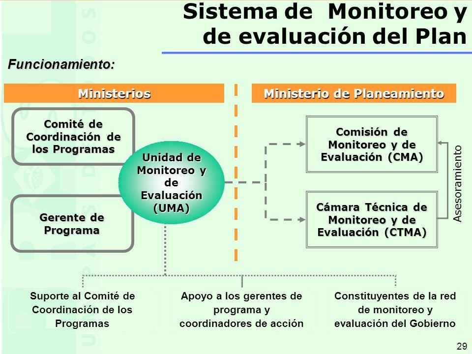 29 Comisión de Monitoreo y de Evaluación (CMA) Cámara Técnica de Monitoreo y de Evaluación (CTMA) Suporte al Comité de Coordinación de los Programas Apoyo a los gerentes de programa y coordinadores de acción Constituyentes de la red de monitoreo y evaluación del Gobierno Asesoramiento Comité de Coordinación de los Programas Gerente de Programa Ministerios Ministerio de Planeamiento Unidad de Monitoreo y de Evaluación (UMA) Funcionamiento: Sistema de Monitoreo y de evaluación del Plan