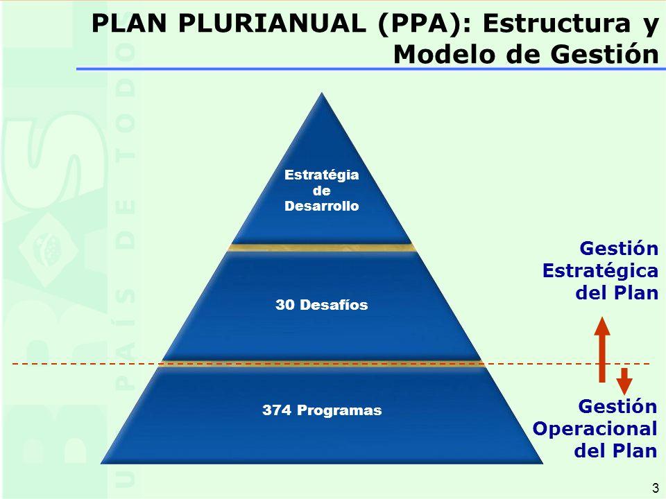3 3 374 Programas Gestión Operacional del Plan 30 Desafíos Gestión Estratégica del Plan Estratégia de Desarrollo PLAN PLURIANUAL (PPA): Estructura y Modelo de Gestión