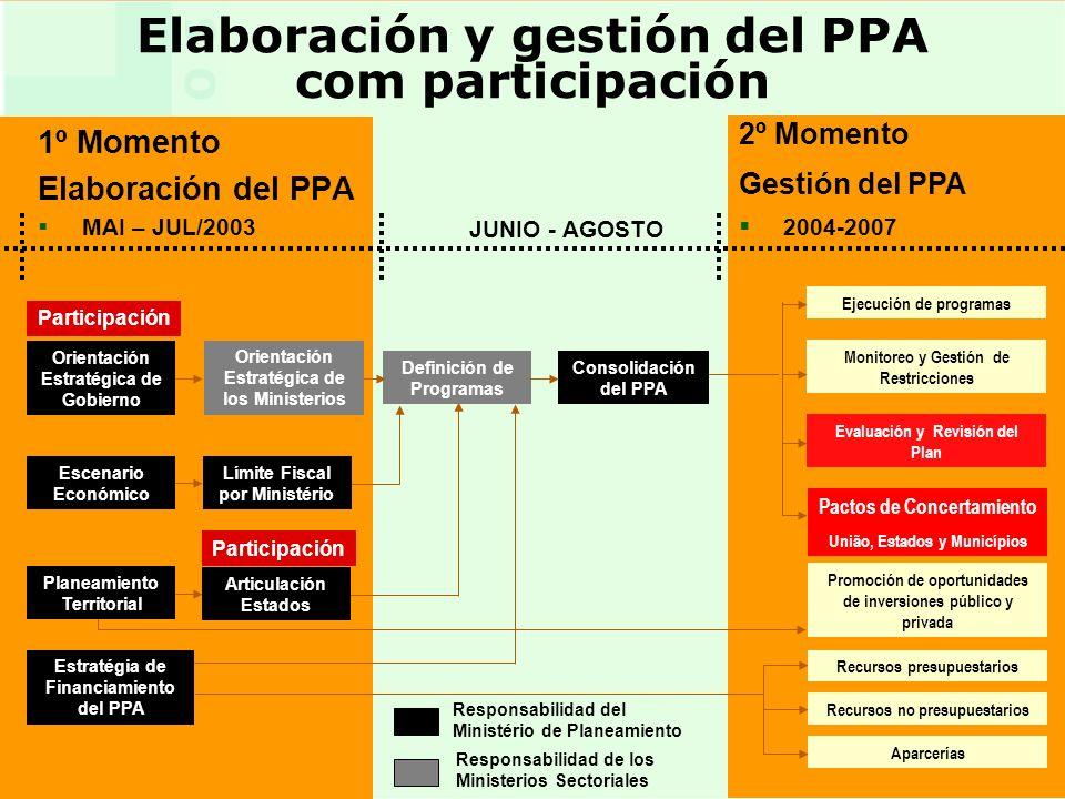 4 4 Elaboración y gestión del PPA com participación 1º Momento Elaboración del PPA MAI – JUL/2003 2º Momento Gestión del PPA 2004-2007 Orientación Estratégica de Gobierno Escenario Económico Estratégia de Financiamiento del PPA Definición de Programas Recursos no presupuestarios Consolidación del PPA Ejecución de programas Monitoreo y Gestión de Restricciones Evaluación y Revisión del Plan Recursos presupuestarios Límite Fiscal por Ministério Promoción de oportunidades de inversiones público y privada Pactos de Concertamiento União, Estados y Municípios Responsabilidad del Ministério de Planeamiento Responsabilidad de los Ministerios Sectoriales Participación Articulación Estados Planeamiento Territorial Aparcerías Orientación Estratégica de los Ministerios JUNIO - AGOSTO