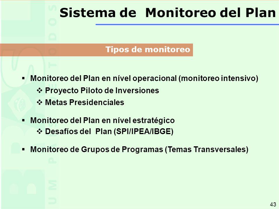 43 Monitoreo del Plan en nível operacional (monitoreo intensivo) Proyecto Piloto de Inversiones Metas Presidenciales Monitoreo del Plan en nível estratégico Desafíos del Plan (SPI/IPEA/IBGE) Monitoreo de Grupos de Programas (Temas Transversales) Sistema de Monitoreo del Plan Tipos de monitoreo