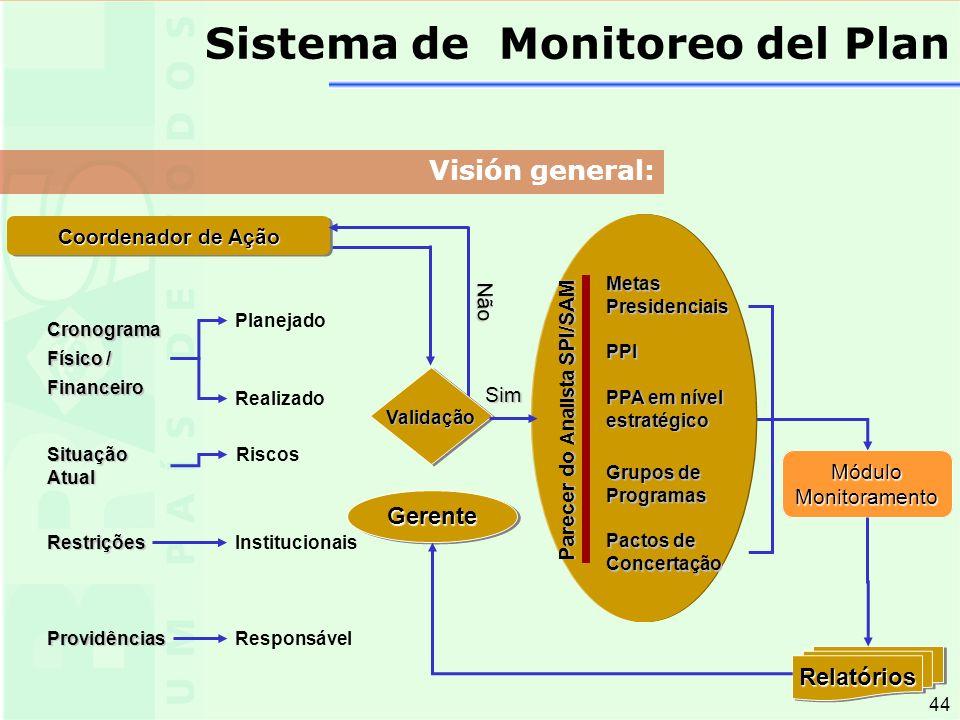 44 GerenteGerente Cronograma Físico / Financeiro Situação Atual Restrições Providências Planejado Realizado PPI Grupos de Programas MetasPresidenciais MóduloMonitoramento Responsável Coordenador de Ação Parecer do Analista SPI/SAM Validação Não Sim Institucionais Riscos PPA em nível estratégico Pactos de Concertação RelatóriosRelatórios Visión general: Sistema de Monitoreo del Plan