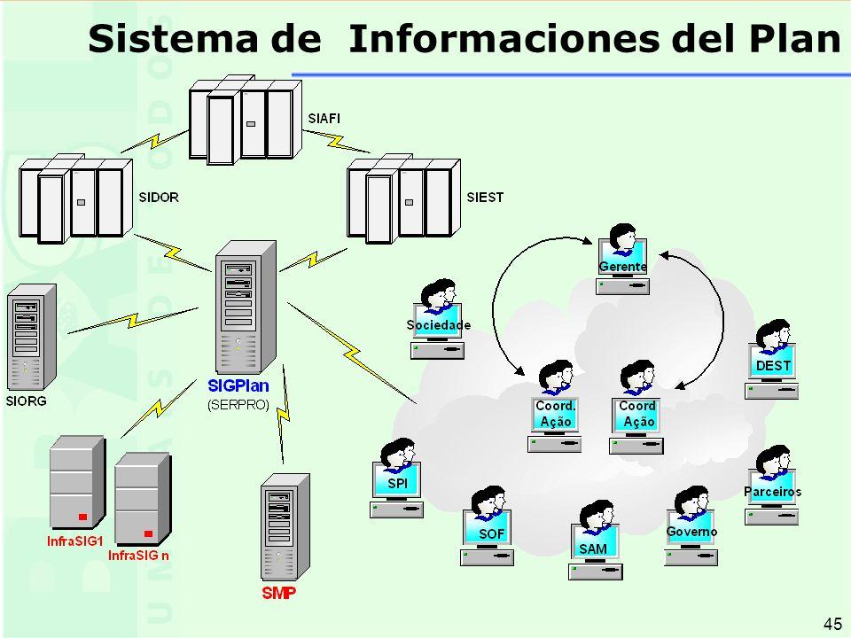 45 Sistema de Informaciones del Plan