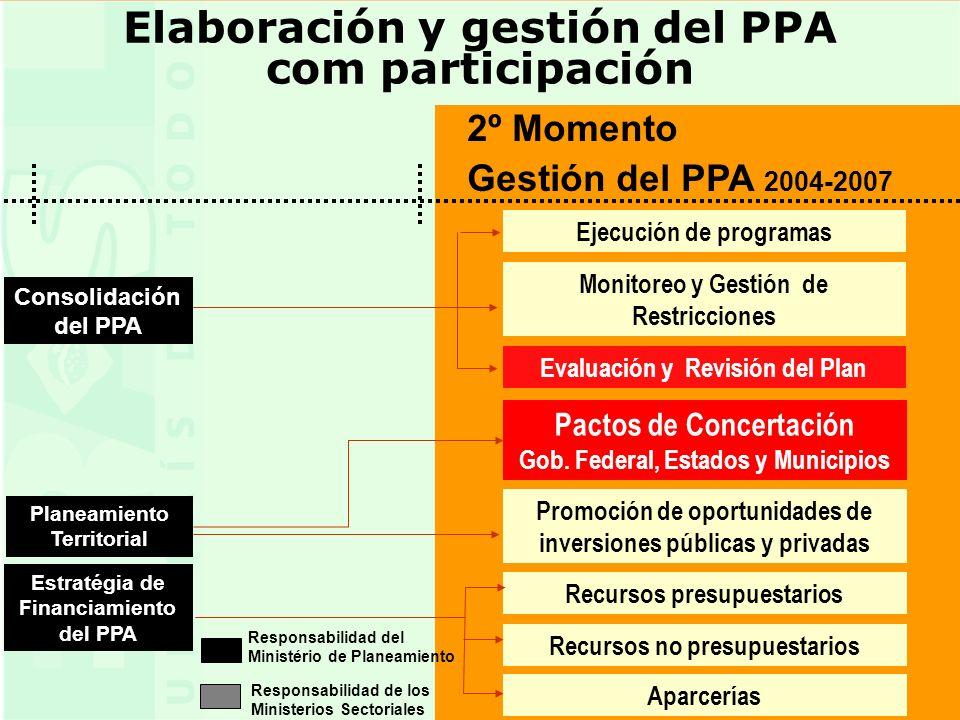 6 6 Elaboración y gestión del PPA com participación 2º Momento Gestión del PPA 2004-2007 Estratégia de Financiamiento del PPA Recursos no presupuestarios Ejecución de programas Monitoreo y Gestión de Restricciones Evaluación y Revisión del Plan Recursos presupuestarios Promoción de oportunidades de inversiones públicas y privadas Pactos de Concertación Gob.
