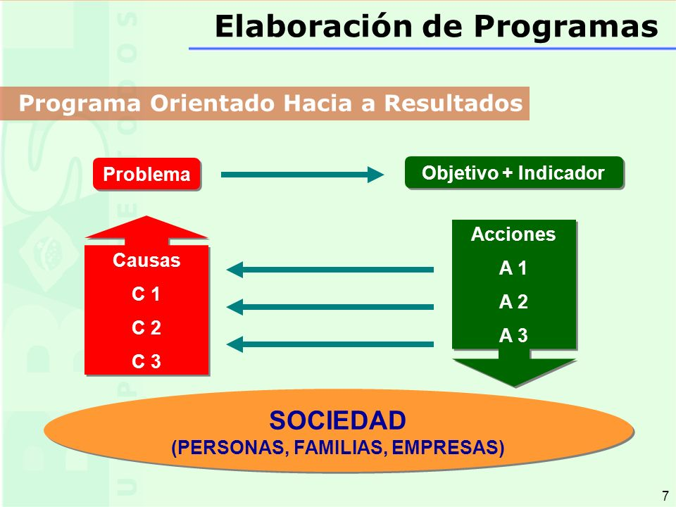 7 7 Problema Objetivo + Indicador Causas C 1 C 2 C 3 Causas C 1 C 2 C 3 SOCIEDAD (PERSONAS, FAMILIAS, EMPRESAS) SOCIEDAD (PERSONAS, FAMILIAS, EMPRESAS) Acciones A 1 A 2 A 3 Acciones A 1 A 2 A 3 Programa Orientado Hacia a Resultados Elaboración de Programas