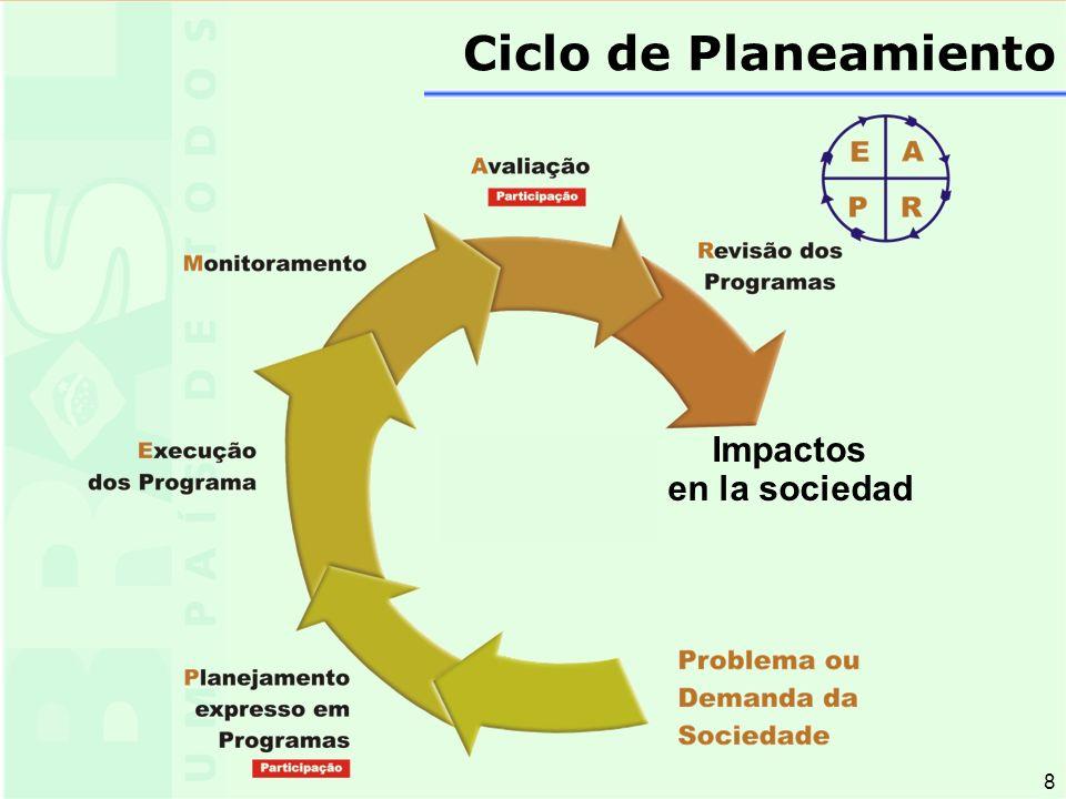 8 8 Ciclo de Planeamiento Impactos en la sociedad