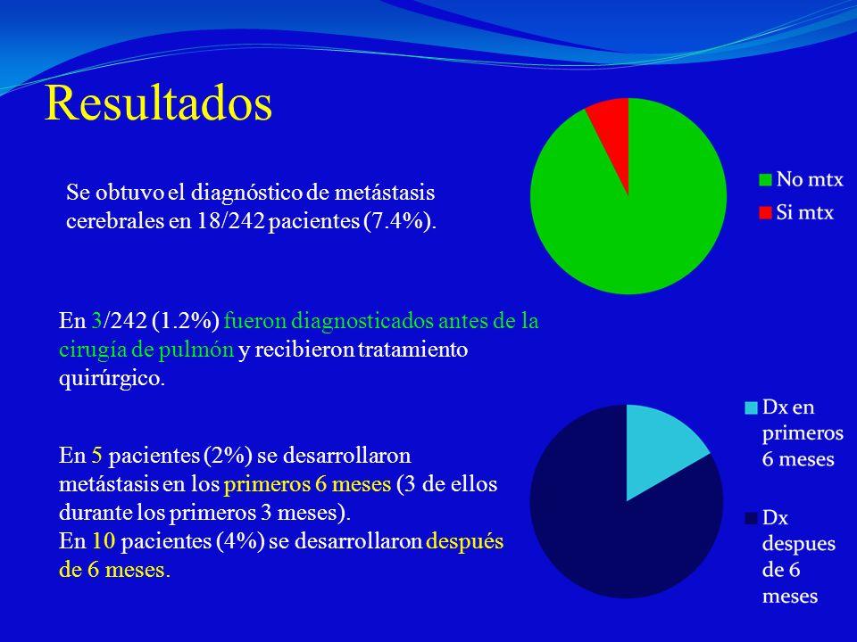 Resultados Se obtuvo el diagnóstico de metástasis cerebrales en 18/242 pacientes (7.4%). En 3/242 (1.2%) fueron diagnosticados antes de la cirugía de