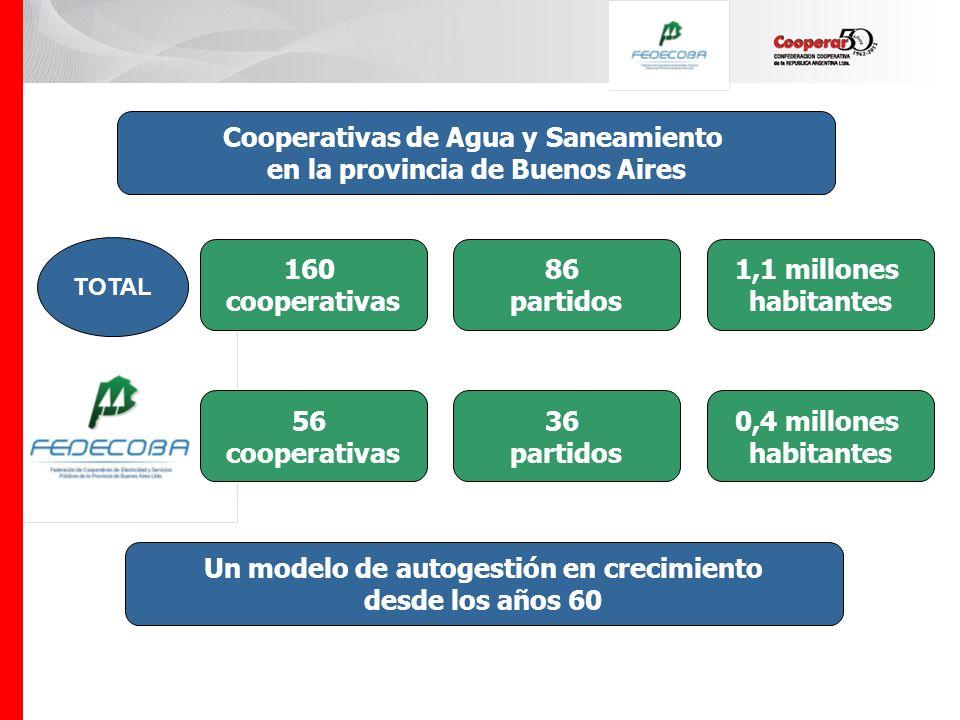 Cooperativas de Agua y Saneamiento en la provincia de Buenos Aires 160 cooperativas 86 partidos 1,1 millones habitantes 36 partidos 56 cooperativas 0,4 millones habitantes Un modelo de autogestión en crecimiento desde los años 60 TOTAL