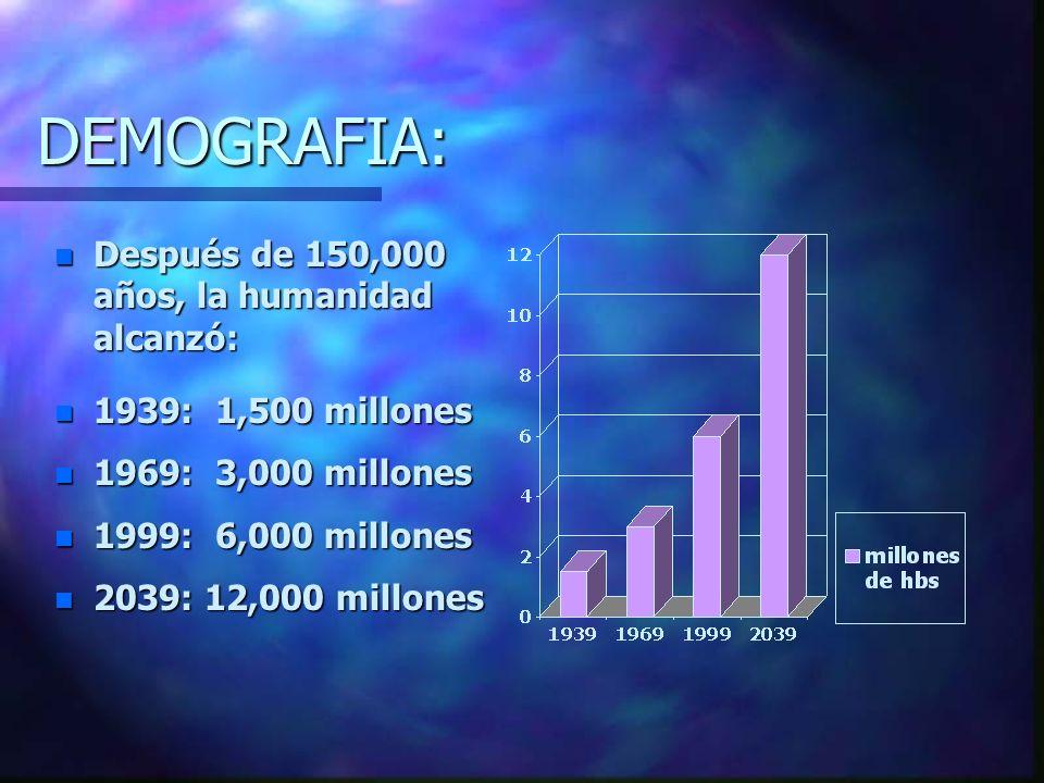 DEMOGRAFIA: n Después de 150,000 años, la humanidad alcanzó: n 1939: 1,500 millones n 1969: 3,000 millones n 1999: 6,000 millones n 2039: 12,000 millones