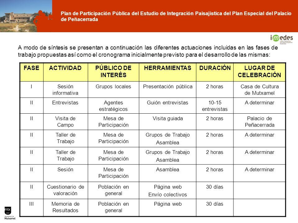 Plan de Participación Pública del Estudio de Integración Paisajística del Plan Especial del Palacio de Peñacerrada FASEACTIVIDADPÚBLICO DE INTERÉS HER
