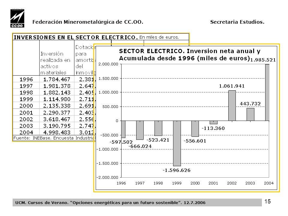 15 Federación Minerometalúrgica de CC.OO. Secretaria Estudios.