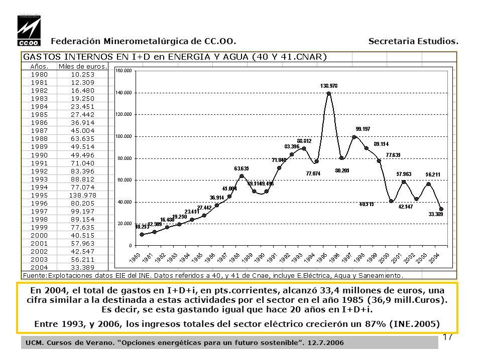 17 Federación Minerometalúrgica de CC.OO. Secretaria Estudios.