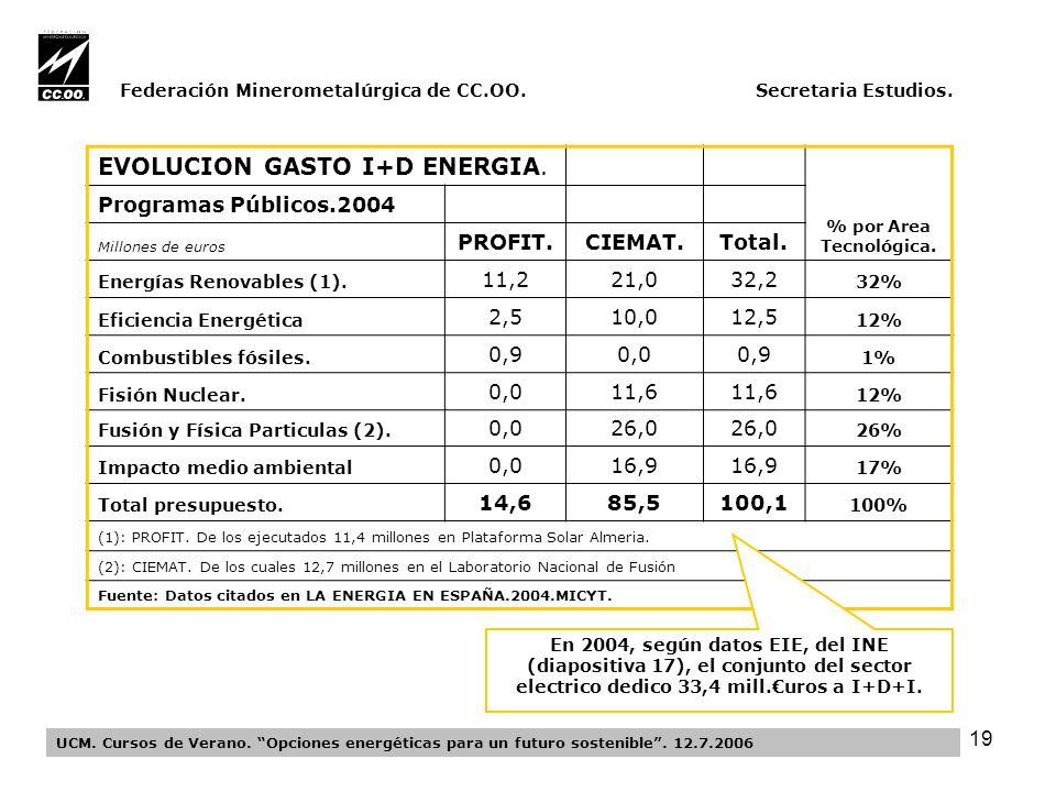 19 Federación Minerometalúrgica de CC.OO. Secretaria Estudios.