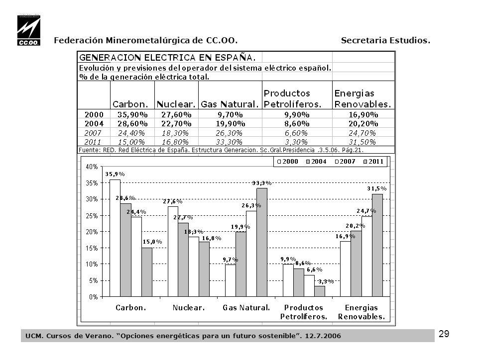 29 Federación Minerometalúrgica de CC.OO. Secretaria Estudios.