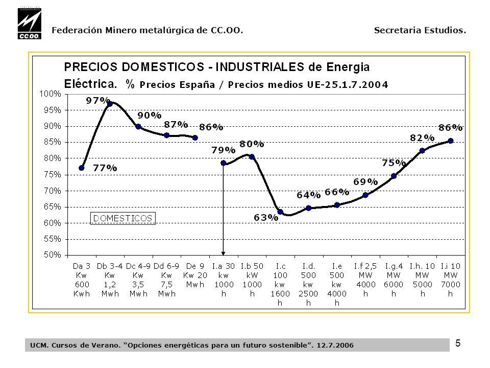 5 Federación Minero metalúrgica de CC.OO. Secretaria Estudios.