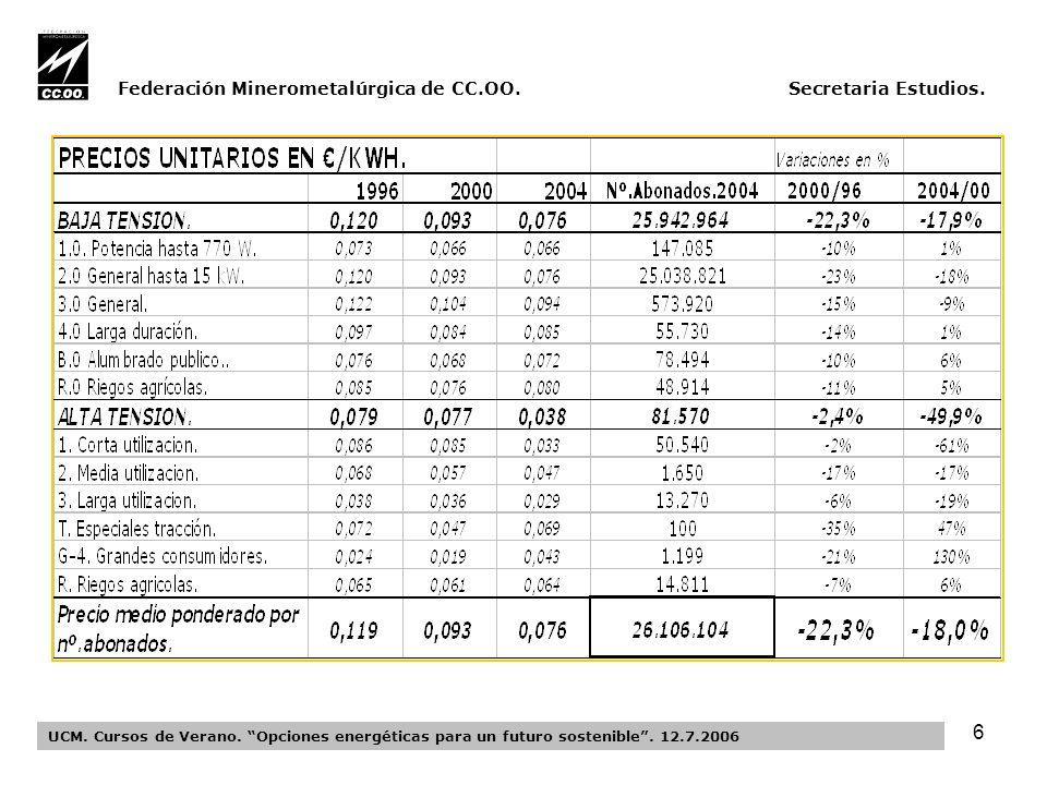 6 Federación Minerometalúrgica de CC.OO. Secretaria Estudios.