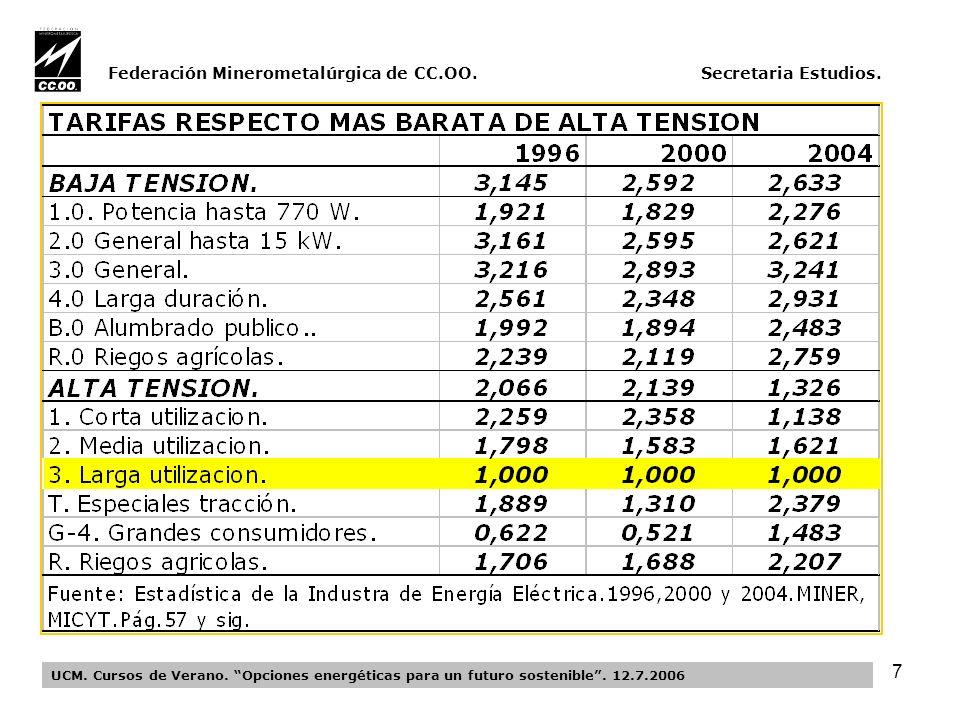 28 Federación Minerometalúrgica de CC.OO.Secretaria Estudios.
