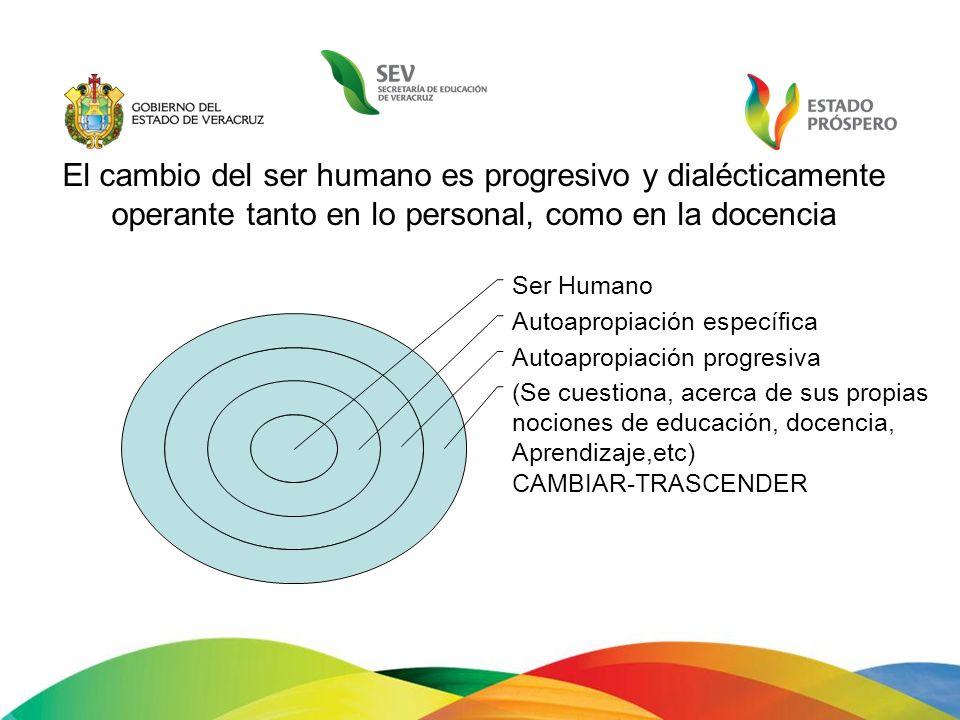 El cambio del ser humano es progresivo y dialécticamente operante tanto en lo personal, como en la docencia Ser Humano Autoapropiación específica Auto