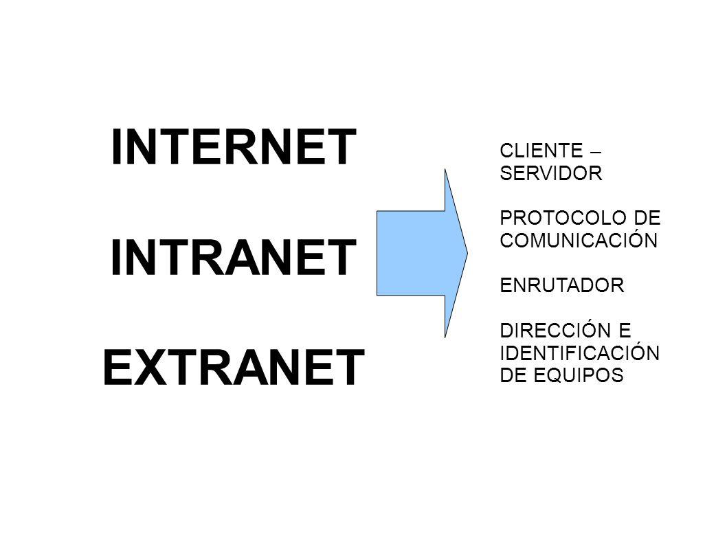INTERNET INTRANET EXTRANET CLIENTE – SERVIDOR PROTOCOLO DE COMUNICACIÓN ENRUTADOR DIRECCIÓN E IDENTIFICACIÓN DE EQUIPOS