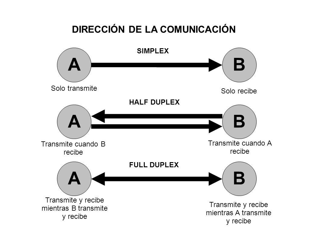 DIRECCIÓN DE LA COMUNICACIÓN AB AB AB Solo transmite Transmite cuando B recibe Transmite y recibe mientras B transmite y recibe Solo recibe Transmite
