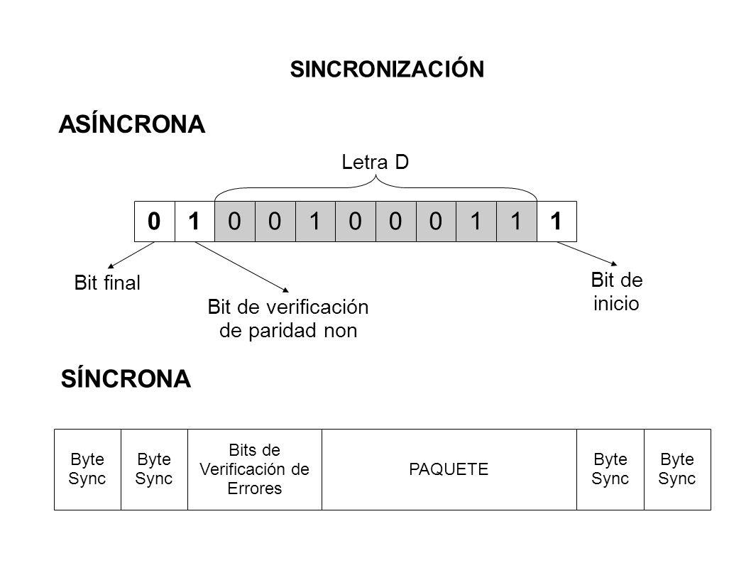 SINCRONIZACIÓN ASÍNCRONA 01001000111 Letra D Bit final Bit de inicio Bit de verificación de paridad non SÍNCRONA Byte Sync Byte Sync Bits de Verificac