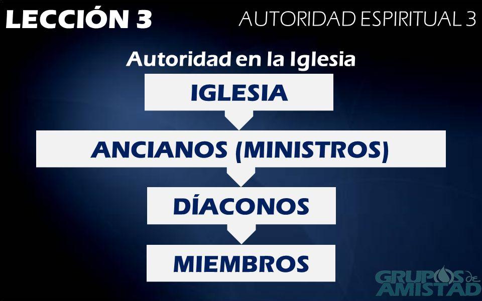 LECCIÓN 3 AUTORIDAD ESPIRITUAL 3 Autoridad en la Iglesia IGLESIA ANCIANOS (MINISTROS) DÍACONOS MIEMBROS