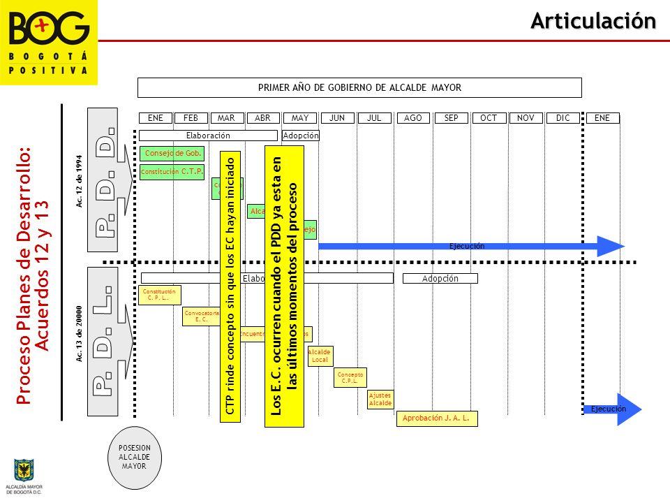 Articulación PRIMER AÑO DE GOBIERNO DE ALCALDE MAYOR ENEFEBMARABRMAYJUNJULAGOSEPOCTNOVDICENE Proceso Planes de Desarrollo: Acuerdos 12 y 13 Ac. 12 de