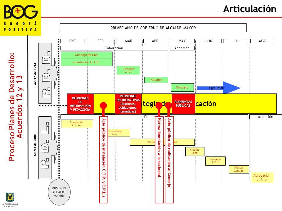 Articulación PRIMER AÑO DE GOBIERNO DE ALCALDE MAYOR ENEFEBMARABRMAY Proceso Planes de Desarrollo: Acuerdos 12 y 13 Ac. 12 de 1994 JUNJULAGO Elaboraci
