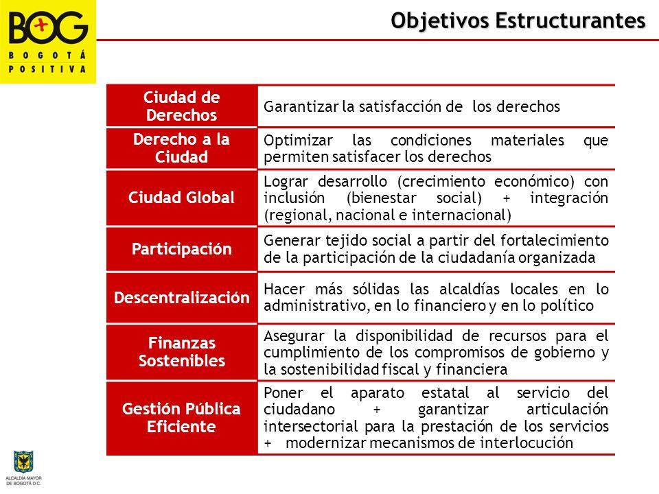 Objetivos Estructurantes DESCRIPCIÓN Queremos una ciudad en donde se respete y garantice el ejercicio y cumplimiento de los derechos individuales, col
