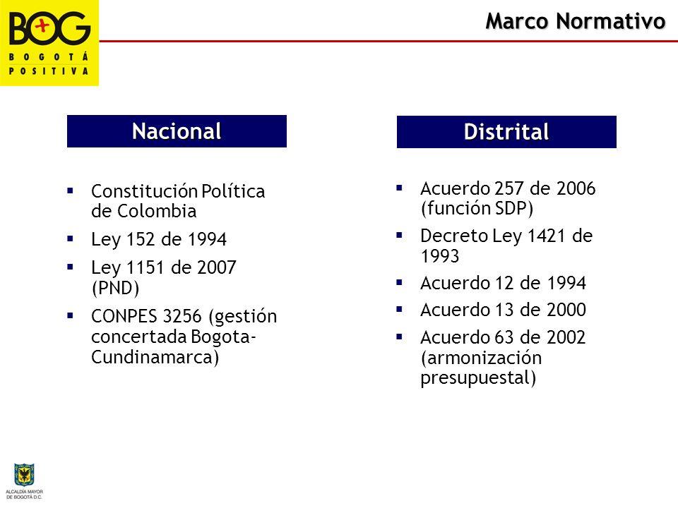 Marco Normativo Constitución Política de Colombia Ley 152 de 1994 Ley 1151 de 2007 (PND) CONPES 3256 (gestión concertada Bogota- Cundinamarca) Naciona