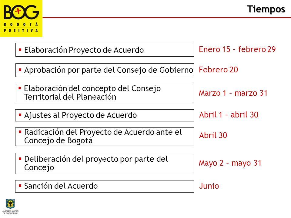Elaboración Proyecto de Acuerdo Enero 15 – febrero 29 Aprobación por parte del Consejo de Gobierno Febrero 20 Elaboración del concepto del Consejo Ter