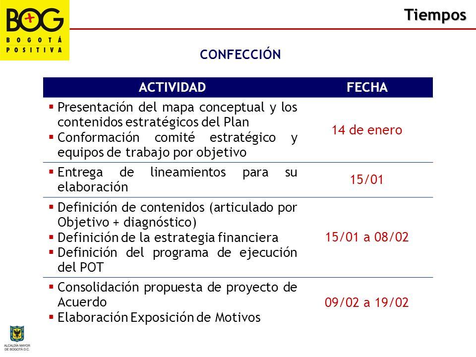 Tiempos ACTIVIDADFECHA Presentación del mapa conceptual y los contenidos estratégicos del Plan Conformación comité estratégico y equipos de trabajo po