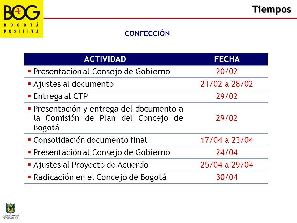 Tiempos ACTIVIDADFECHA Presentación al Consejo de Gobierno20/02 Ajustes al documento21/02 a 28/02 Entrega al CTP29/02 Presentación y entrega del docum