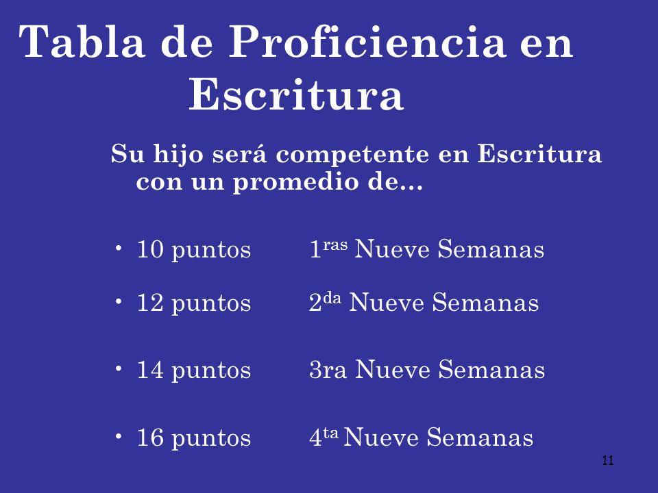 11 Tabla de Proficiencia en Escritura Su hijo será competente en Escritura con un promedio de… 10 puntos1 ras Nueve Semanas 12 puntos2 da Nueve Semana
