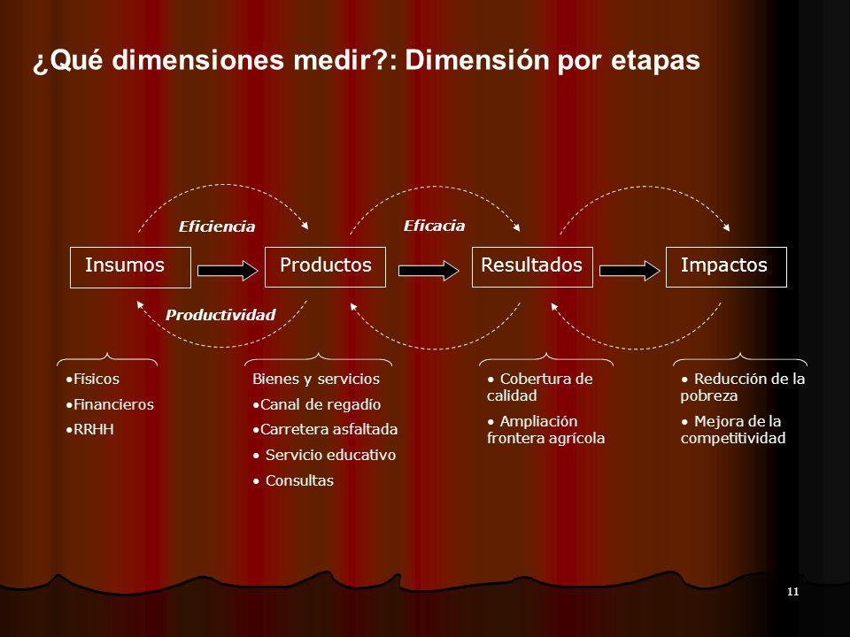 11 ¿Qué dimensiones medir?: Dimensión por etapas Insumos ProductosResultadosImpactos Eficiencia Productividad Físicos Financieros RRHH Bienes y servic