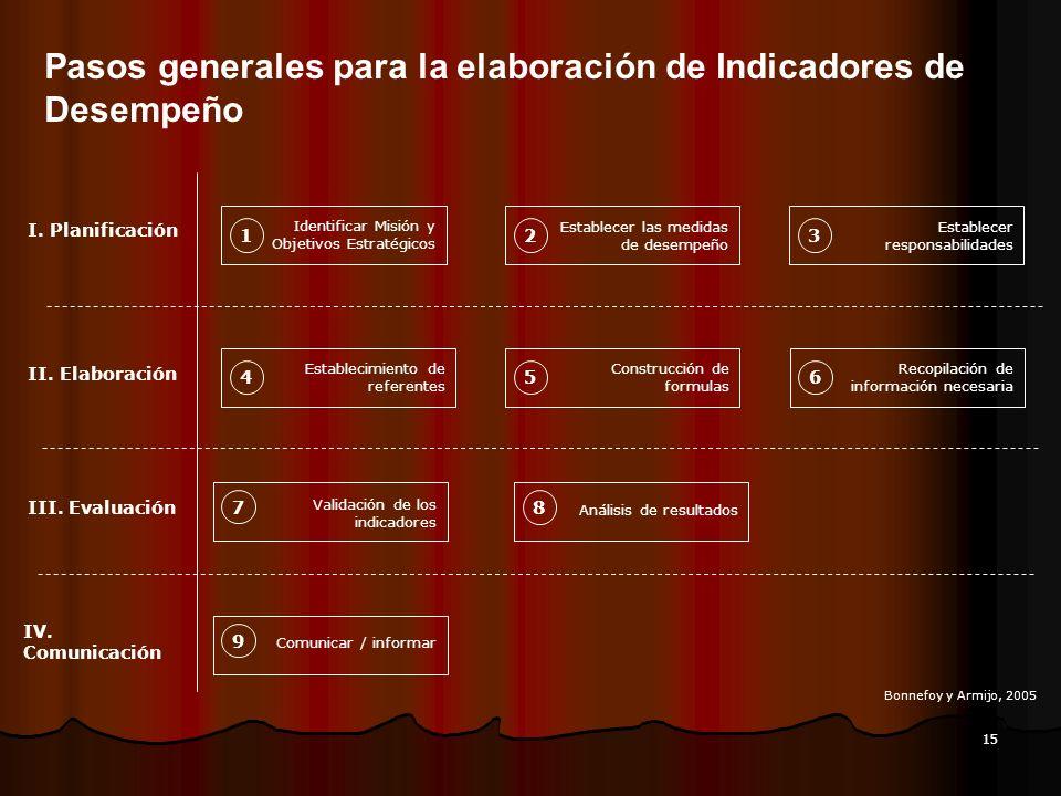 15 Pasos generales para la elaboración de Indicadores de Desempeño Identificar Misión y Objetivos Estratégicos 1 Establecer las medidas de desempeño 2