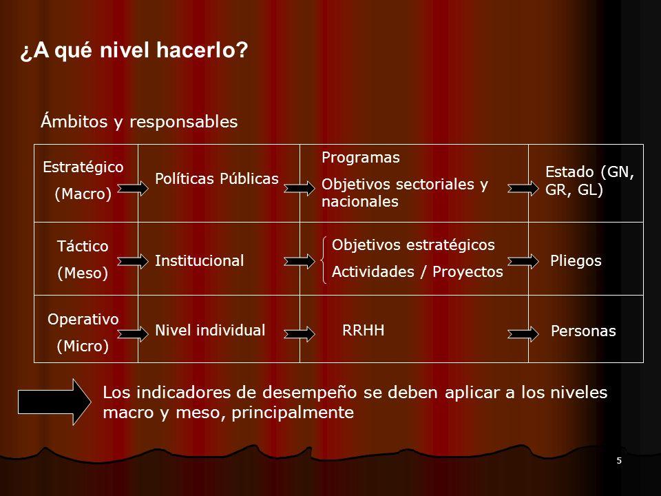 5 ¿A qué nivel hacerlo? Ámbitos y responsables Estratégico (Macro) Táctico (Meso) Operativo (Micro) Políticas Públicas Institucional Nivel individual