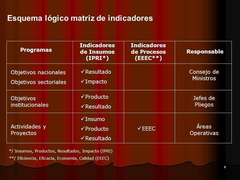 9 Esquema lógico matriz de indicadores Programas Indicadores de Insumos (IPRI*) Indicadores de Procesos (EEEC**) Responsable Objetivos nacionales Obje