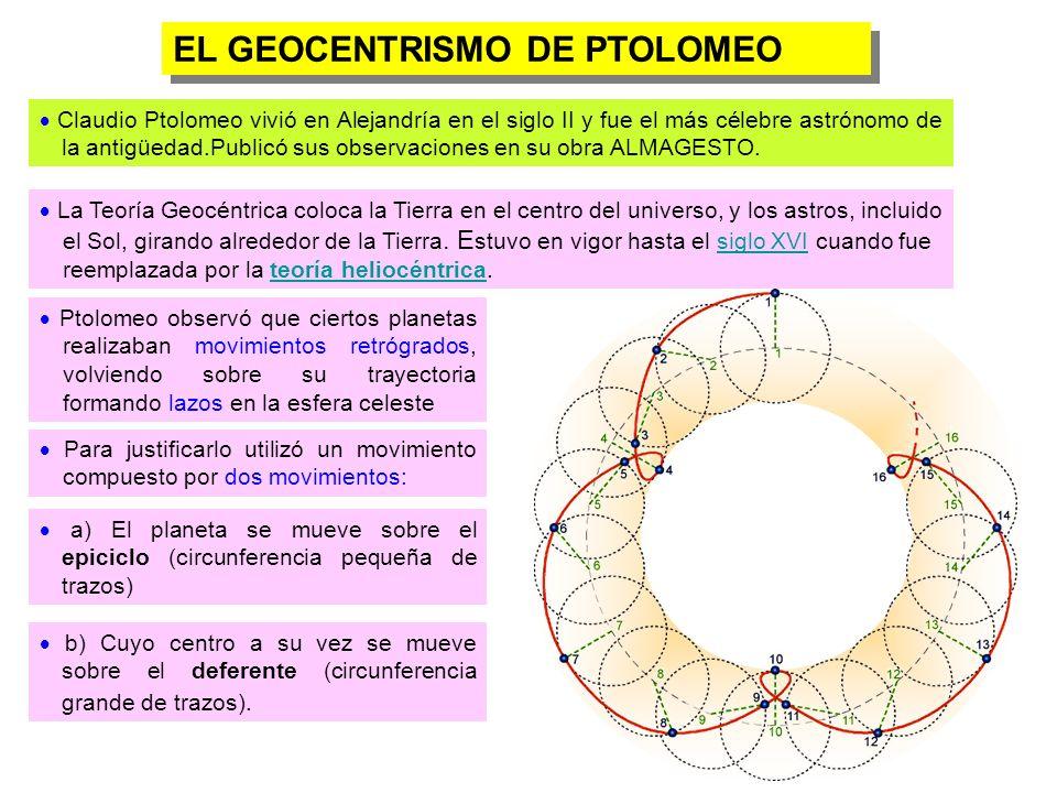 Teoría Heliocéntrica de COPÉRNICO.