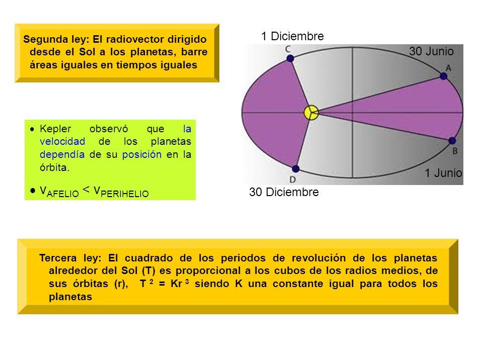 Forma de las trayectorias según el valor de la E T Sol Dado que dentro de un campo de fuerzas gravitatorio la energía potencial de un cuerpo siempre es negativa, y su energía cinética siempre positiva, la E T de ambas podrá ser negativa, nula o positiva Si es la mitad de la E p Atendiendo al signo de la E T, la trayectoria descrita por el cuerpo, será una circunferencia, una elipse, una parábola o una hipérbola CIRCUNFERENCIA Si es mayor que la anterior pero menor que cero ELIPSE PARÁBOLA HIPÉRBOLA Si E T = 0 E c = E p Si E T 0 E c E p