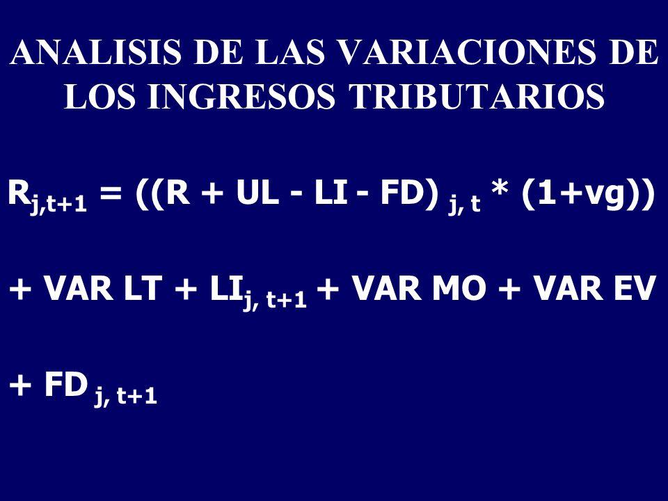 ANALISIS DE LAS VARIACIONES DE LOS INGRESOS TRIBUTARIOS R j,t+1 = ((R + UL - LI - FD) j, t * (1+vg)) + VAR LT + LI j, t+1 + VAR MO + VAR EV + FD j, t+1