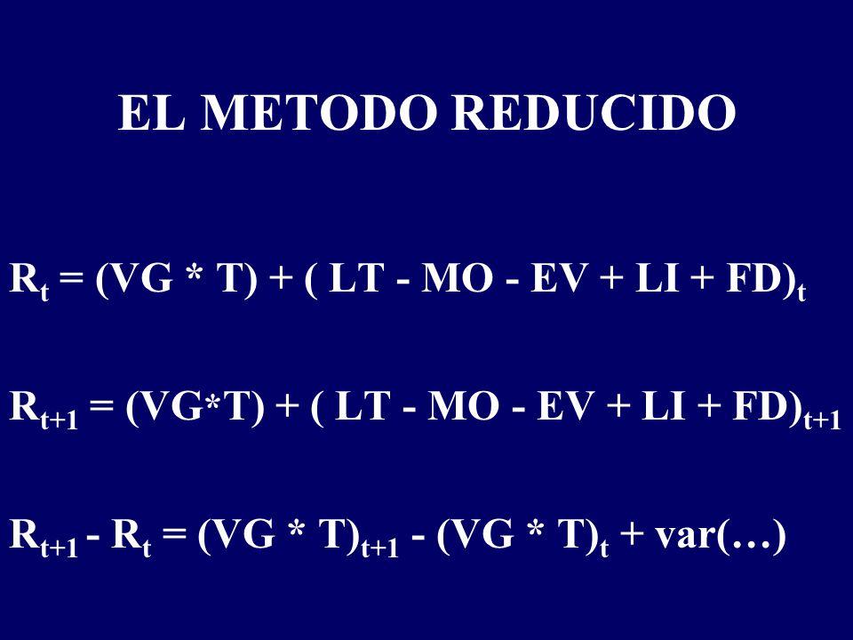 EL METODO REDUCIDO R t = (VG * T) + ( LT - MO - EV + LI + FD) t R t+1 = (VG * T) + ( LT - MO - EV + LI + FD) t+1 R t+1 - R t = (VG * T) t+1 - (VG * T) t + var(…)