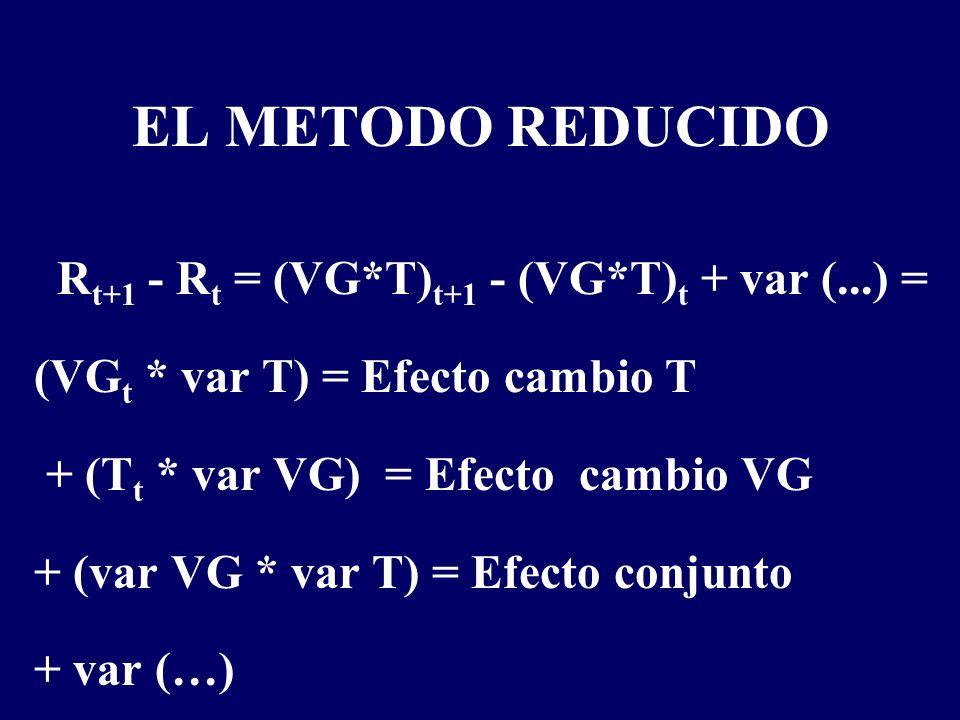 EL METODO REDUCIDO R t+1 - R t = (VG*T) t+1 - (VG*T) t + var (...) = (VG t * var T) = Efecto cambio T + (T t * var VG) = Efecto cambio VG + (var VG * var T) = Efecto conjunto + var (…)