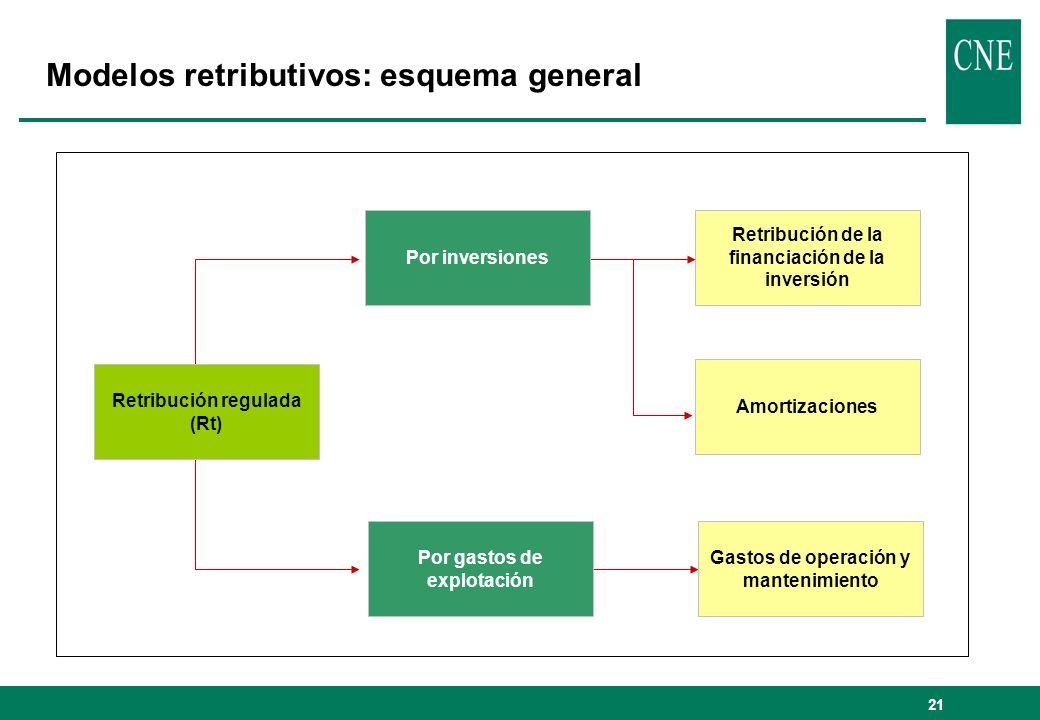 21 Modelos retributivos: esquema general Retribución regulada (Rt) Por gastos de explotación Gastos de operación y mantenimiento Retribución de la financiación de la inversión Amortizaciones Por inversiones