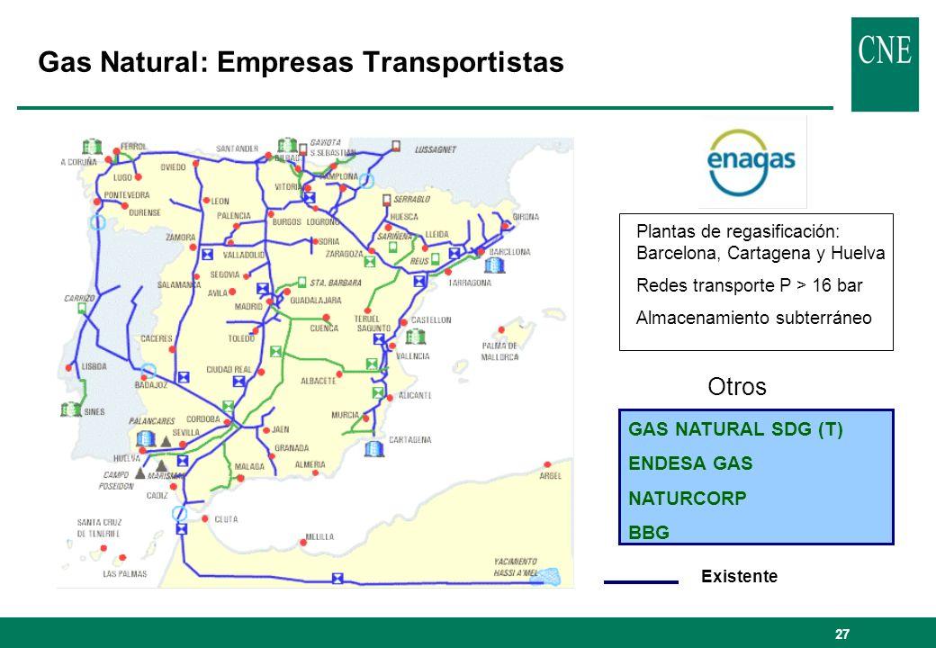 27 Gas Natural: Empresas Transportistas Existente Plantas de regasificación: Barcelona, Cartagena y Huelva Redes transporte P > 16 bar Almacenamiento subterráneo Otros GAS NATURAL SDG (T) ENDESA GAS NATURCORP BBG