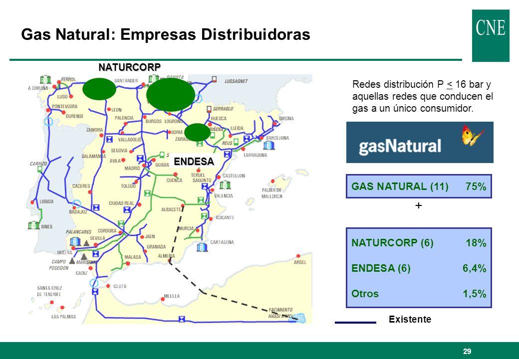 29 NATURCORP (6)18% ENDESA (6)6,4% Otros1,5% GAS NATURAL (11)75% + NATURCORP ENDESA Existente Gas Natural: Empresas Distribuidoras Redes distribución