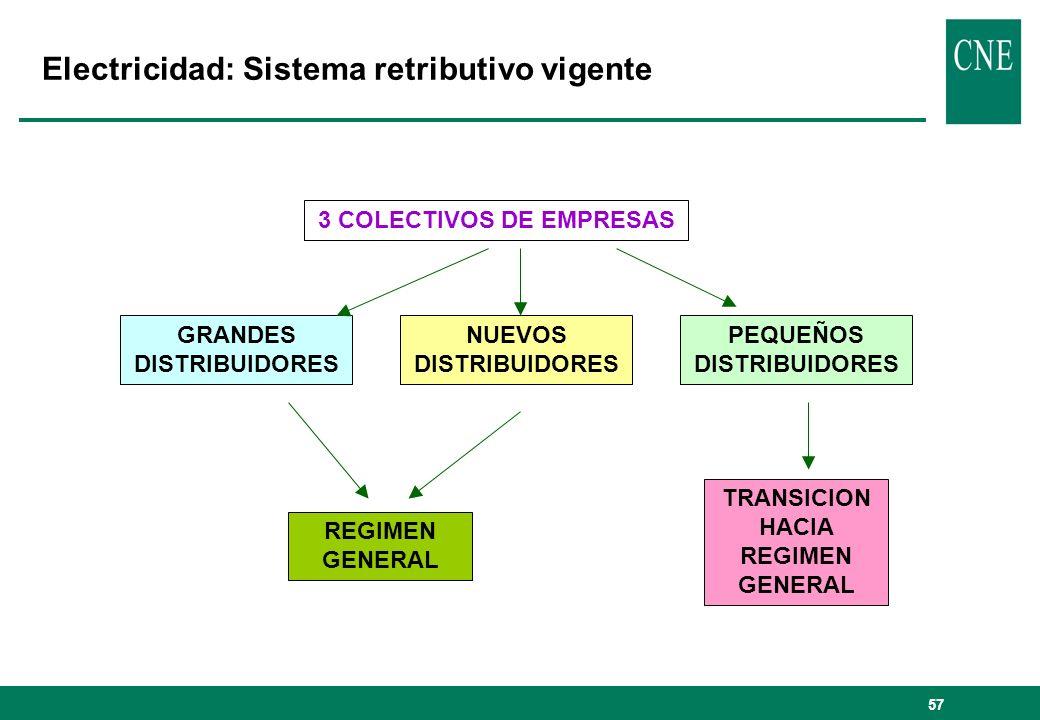 57 Electricidad: Sistema retributivo vigente 3 COLECTIVOS DE EMPRESAS GRANDES DISTRIBUIDORES PEQUEÑOS DISTRIBUIDORES NUEVOS DISTRIBUIDORES REGIMEN GENERAL TRANSICION HACIA REGIMEN GENERAL