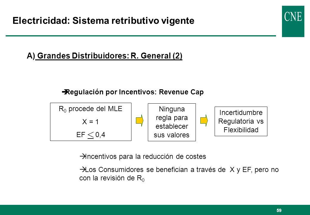 59 Electricidad: Sistema retributivo vigente A) Grandes Distribuidores: R. General (2) Regulación por Incentivos: Revenue Cap Incentivos para la reduc