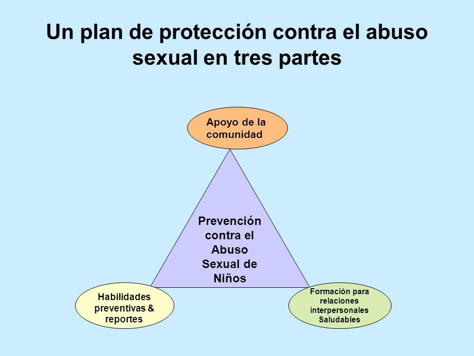 Un plan de protección contra el abuso sexual en tres partes Prevención contra el Abuso Sexual de Niños Habilidades preventivas & reportes Apoyo de la comunidad Formación para relaciones interpersonales Saludables