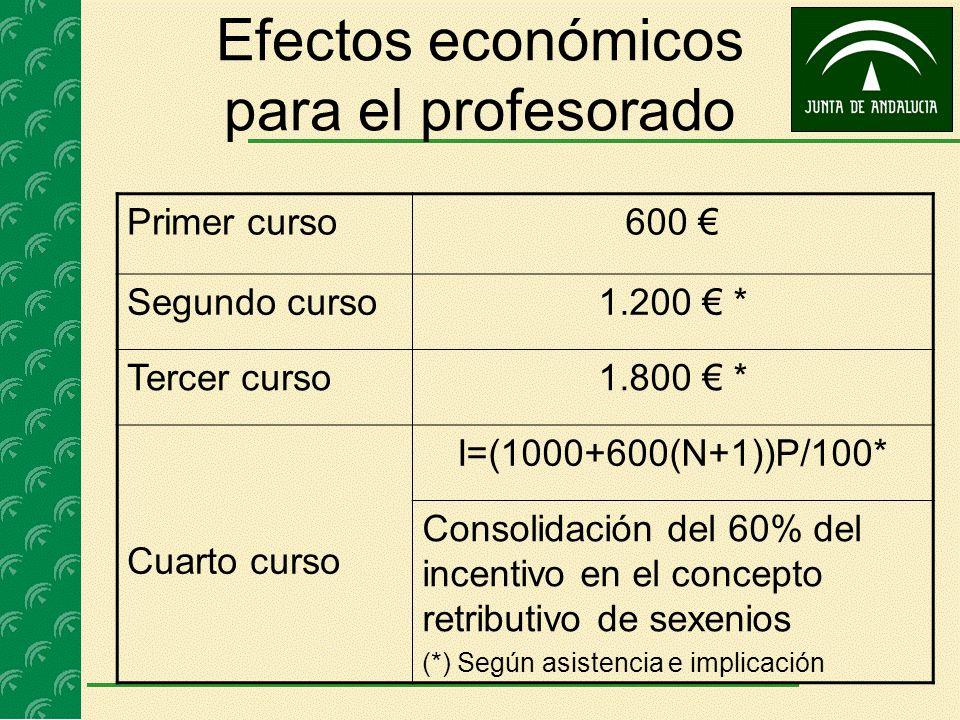 Efectos económicos para el profesorado Primer curso600 Segundo curso1.200 * Tercer curso1.800 * Cuarto curso I=(1000+600(N+1))P/100* Consolidación del